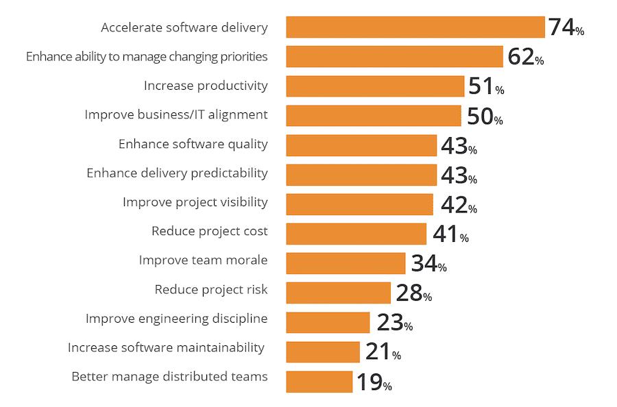 reasons why leaders go agile